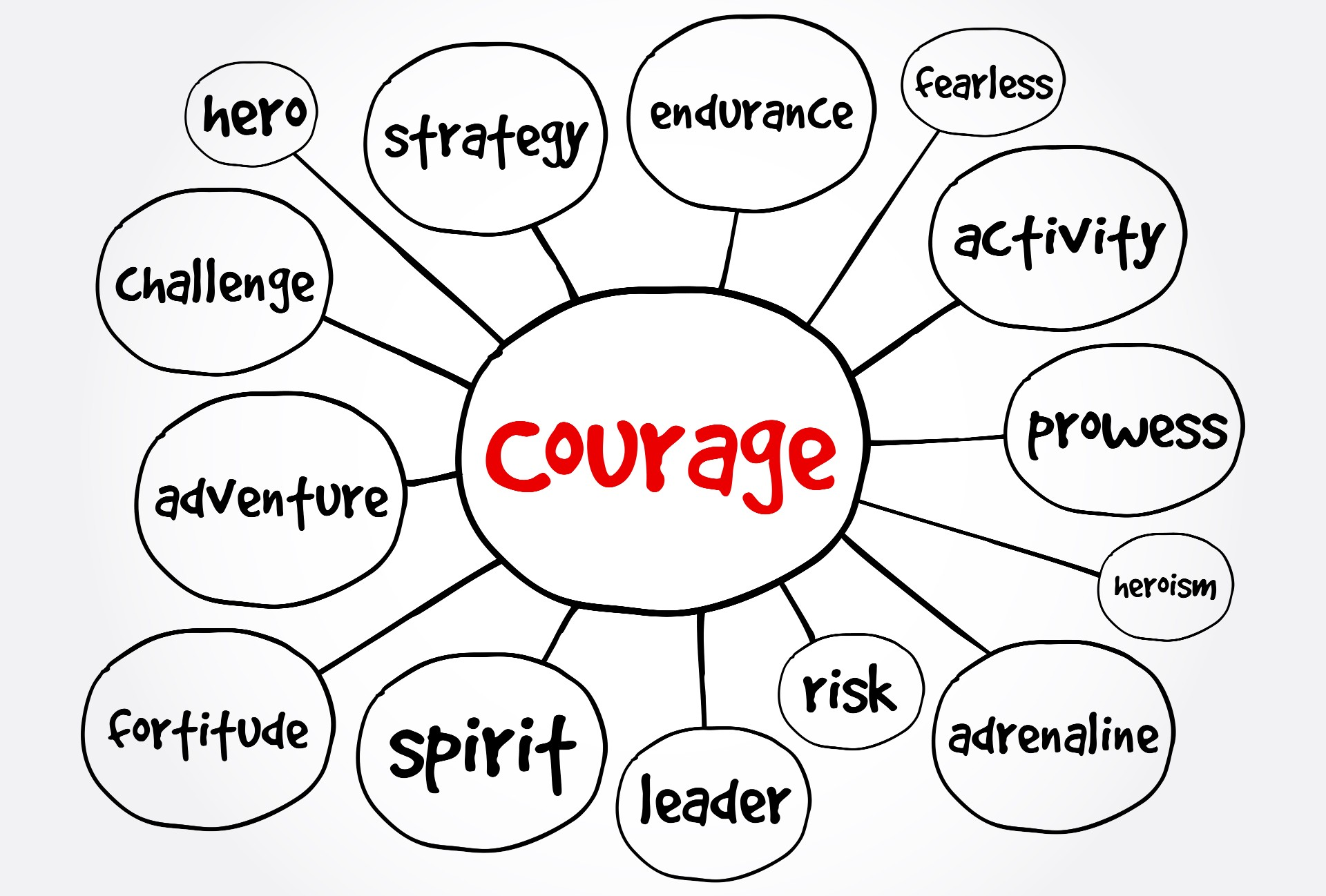 Courage mind map, concept for presentations and reports