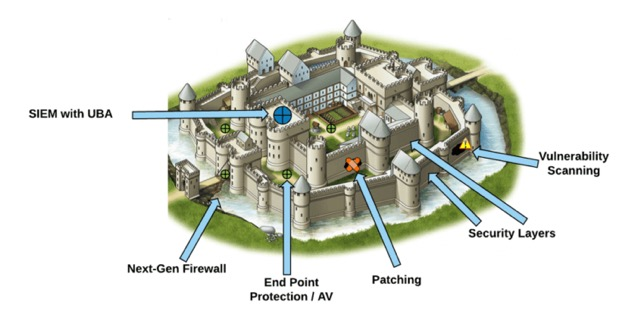 A castle's defenses are a great analogy for how we should set up our home network protection systems.